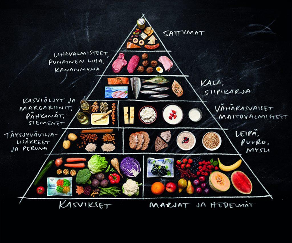 Tästä talteen paremmat dieettiohjeet