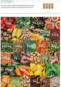 Vitamiini- ja kivennäisainevalmisteita vai ruokaa?